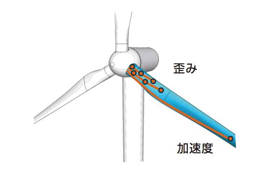 風力タービンのブレード