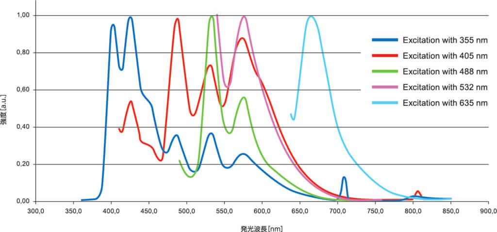 SCB-Beadsのスペクトル特性